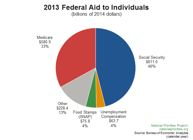 2013 Federal Aid to Individuals