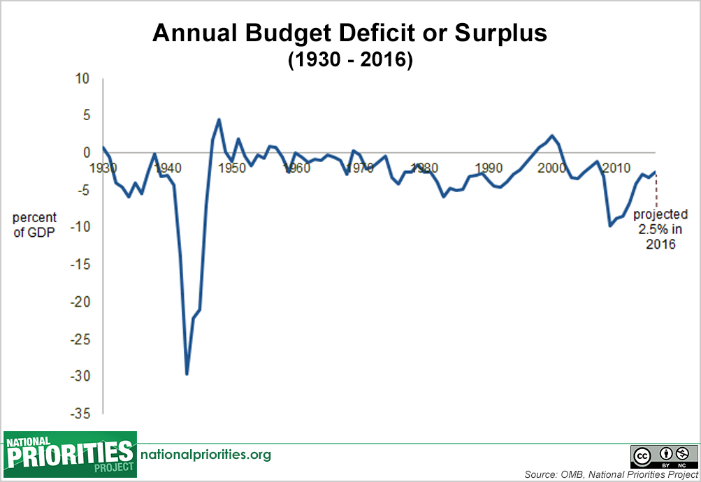 President S Proposed 2016 Budget Annual Budget Deficit Or