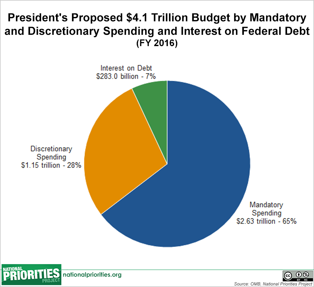 Presidents proposed 2016 budget mandatory and discretionary presidents proposed 2016 budget mandatory and discretionary spending and interest on debt nvjuhfo Image collections