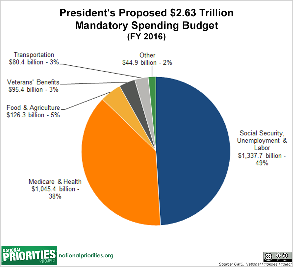 federal budget pie chart: President s 2016 budget in pictures