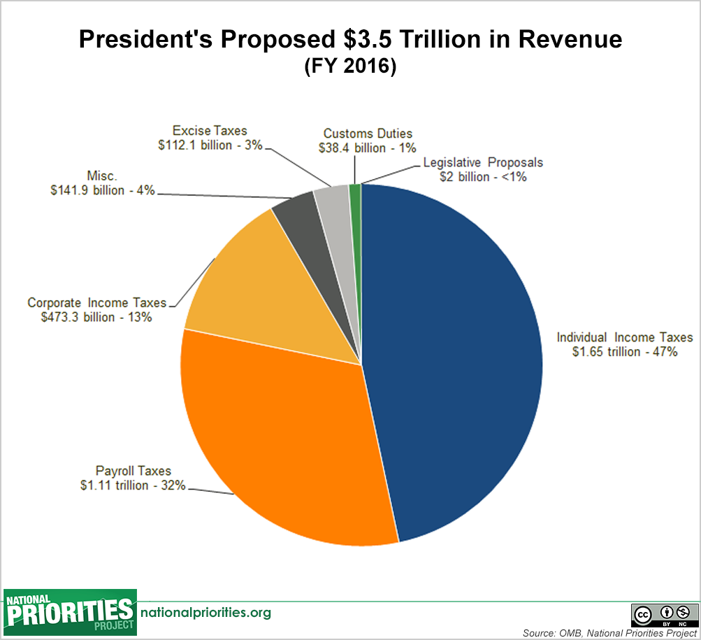 Presidents 2016 budget in pictures presidents proposed 2016 budget total tax revenue nvjuhfo Image collections