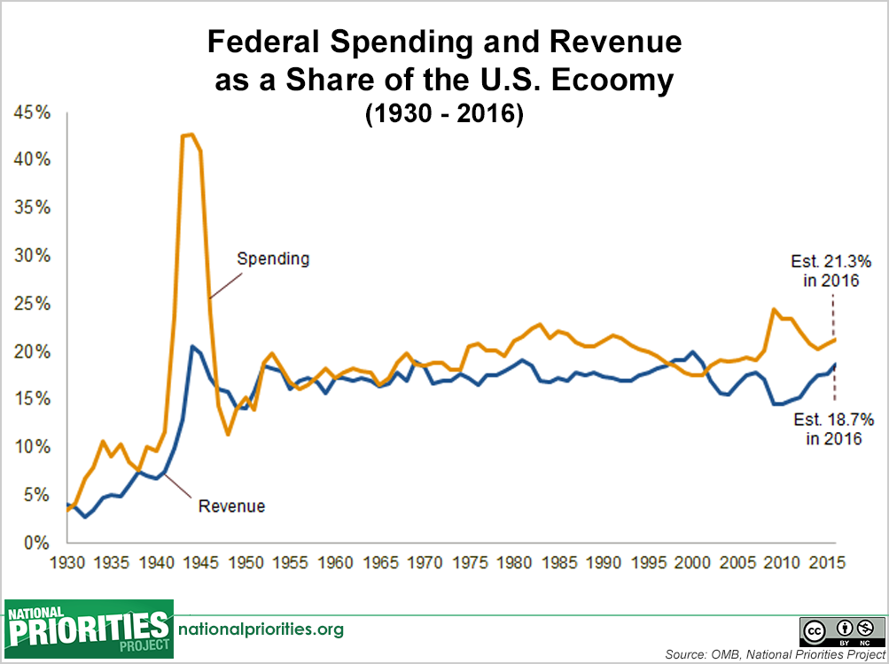 Image result for us government spending vs. revenue deficits 2016