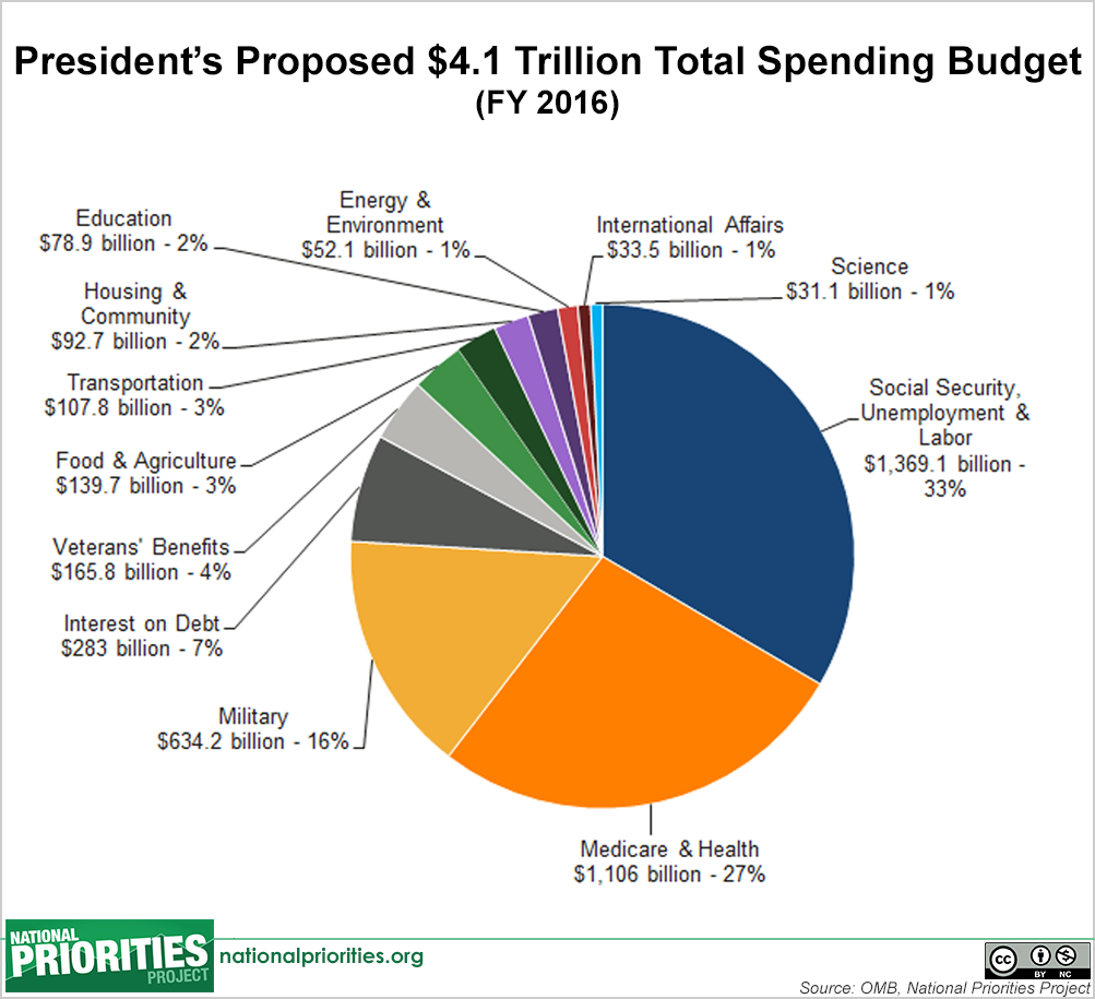 Presidents 2016 budget in pictures presidents proposed 2016 budget total spending nvjuhfo Image collections