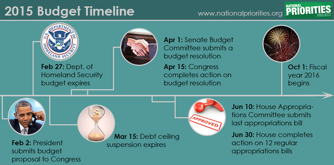 Budget Battle Deadlines For 2015 Immigration Debt