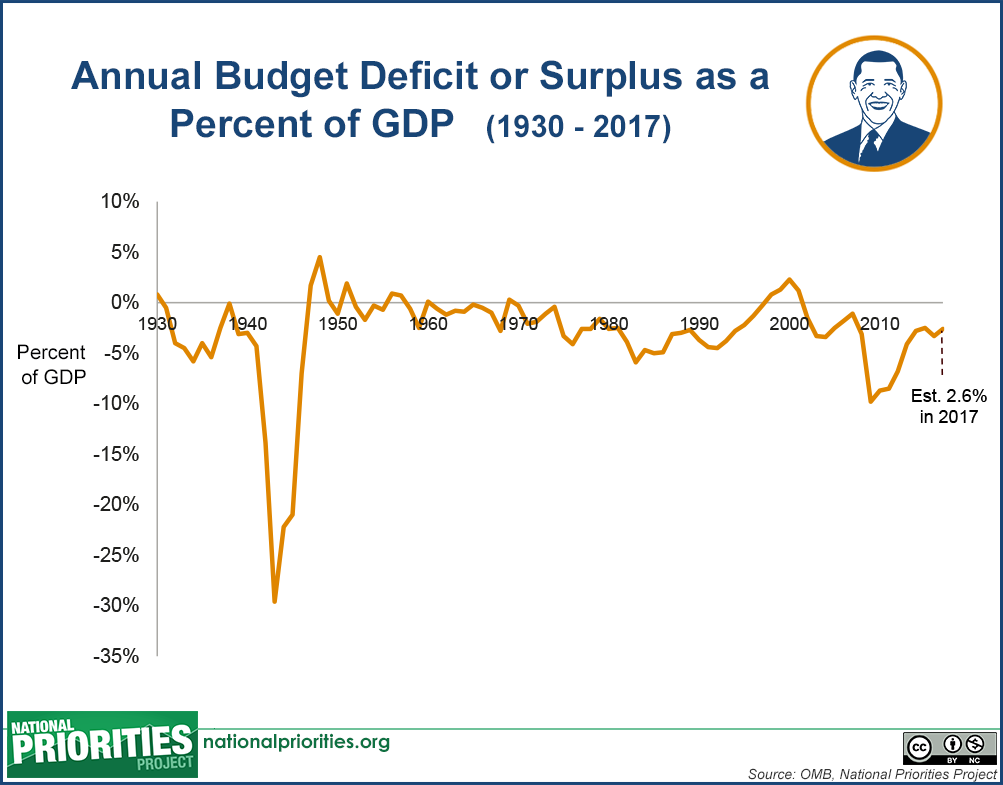 Image result for us federal budget fy 2017
