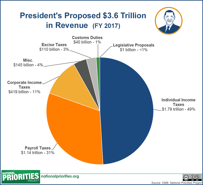 an overview of the federal budget in the united states