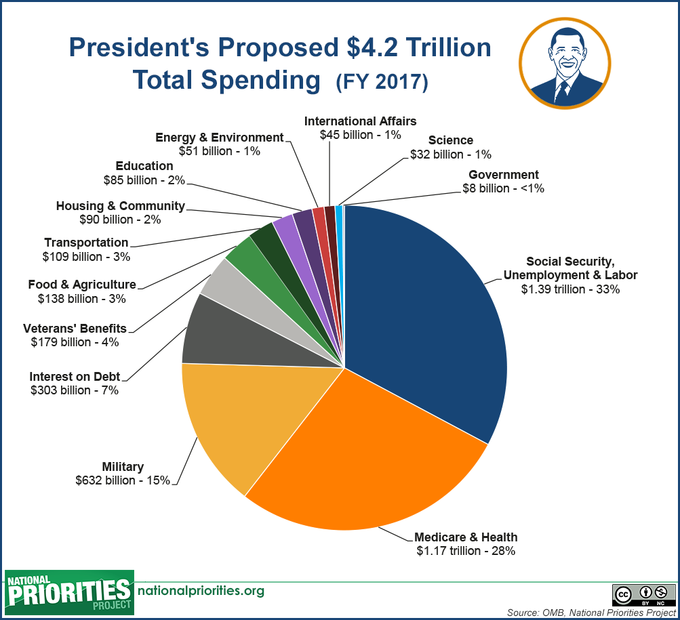 an overview of the government spending and budget in the united states Official website for us department of defense department of defense as a share of total federal spending briefing by under secretary of defense mccord and lt gen ramsay on the president's fiscal year 2016 defense budget proposal department of defense briefing by rear adm.