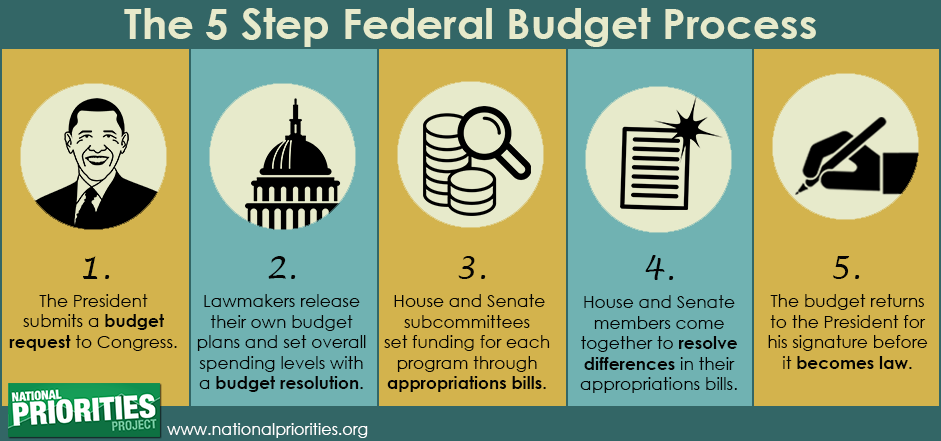 an overview of the us federal budget process essay The president's budget, or the budget of the united states government as it is referred to in 31 usc §1105(a), is a statement of the president's policy priorities and a unified plan for the allocation of federal budgetary resources.