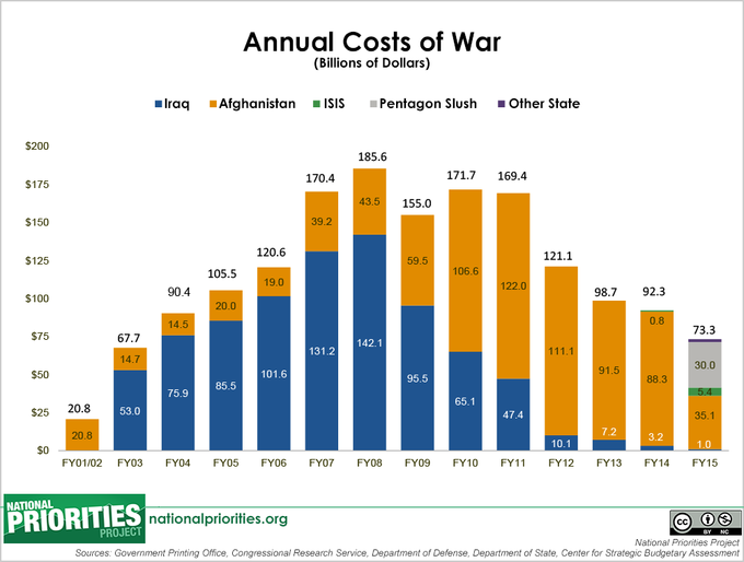 Annual Costs of War