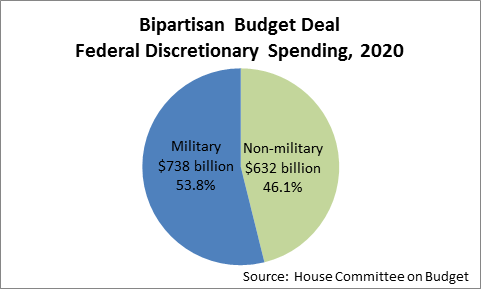 pie chart showing military (53.8%) and non-military spending
