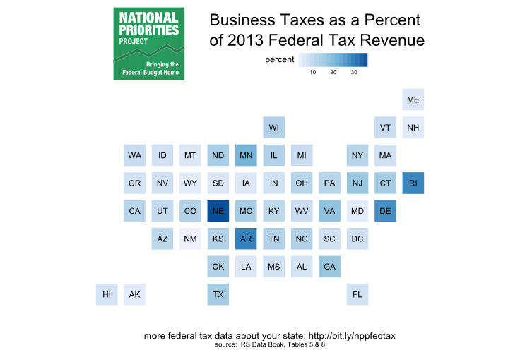 Business Taxes as a Percent of 2013 Federal Tax Revenue