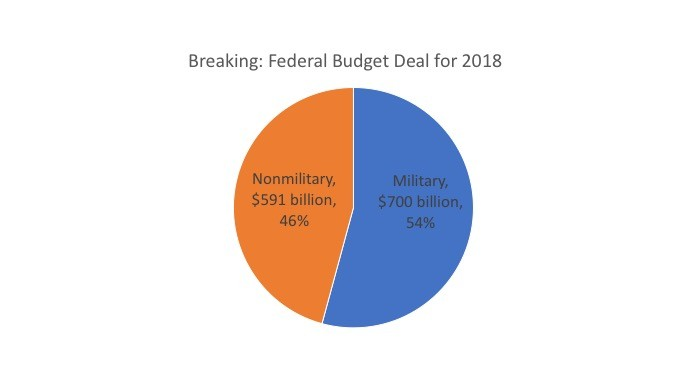 Congress Strikes a Deal for 54% Military Spending in Federal Budget