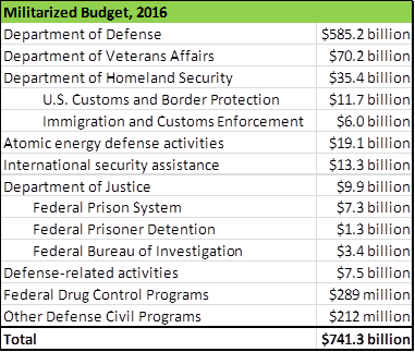The militarized budget 2017 changing priorities malvernweather Choice Image