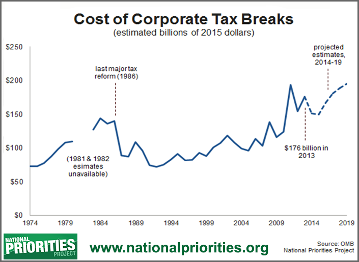 Cost of corporate tax breaks