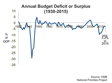 budget deficit national debt National debt vs budget deficit national debt and budget deficit are both unfavorable to a country's economy in that they both represent a situation in which the country's government has experienced a large outflow of funds surpassing income.