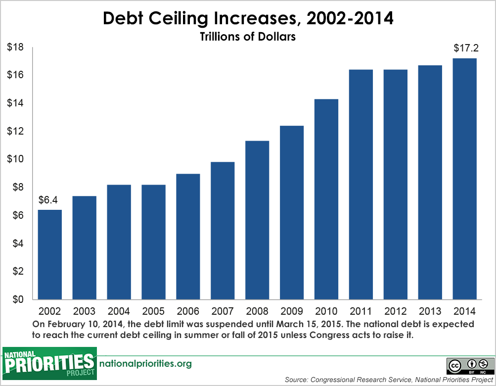 Borrowing and the federal debt download image sciox Image collections