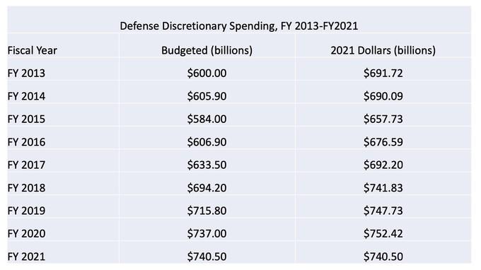 Enacted military spending FY 2013 - FY 2021