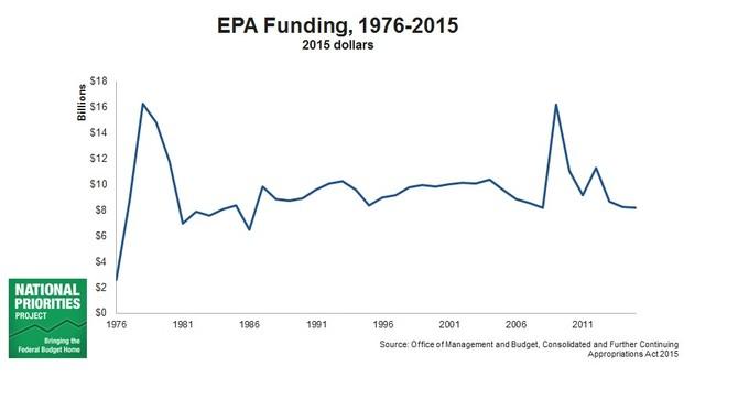EPA Funding 1976-2015