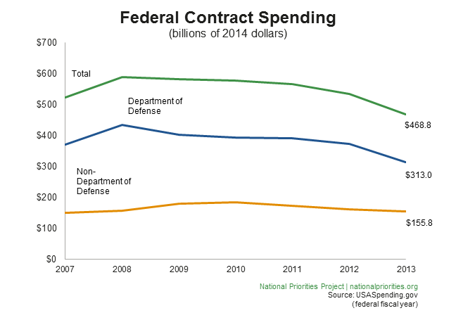Federal Contract Spending