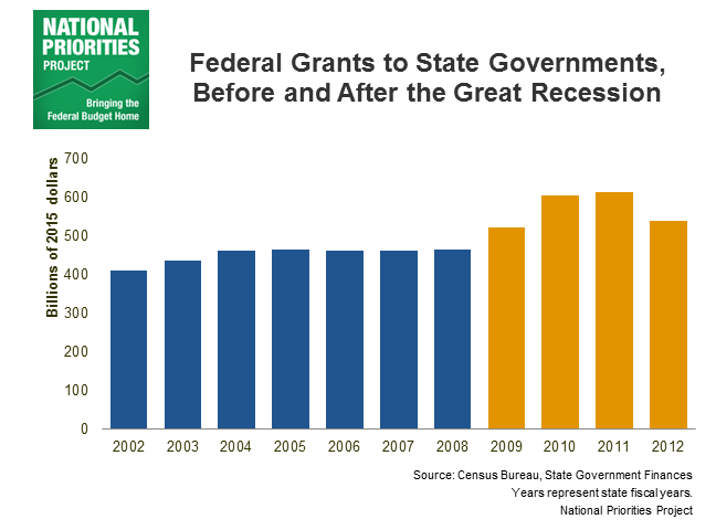 Federal Grants to State Governments, Before and After the Great Recession