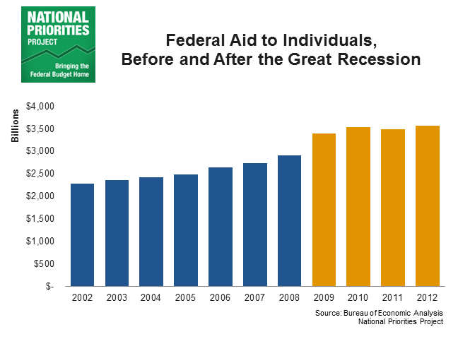 Federal Aid to Individuals