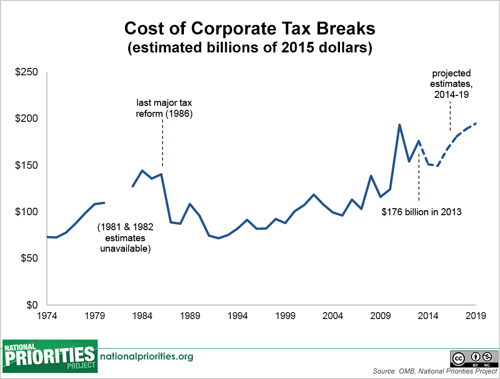 In Fact The Amount Of Federal Revenue We Lose Each Year To Corporate Tax Breaks Has Grown 134 Percent Over Last 20 Years