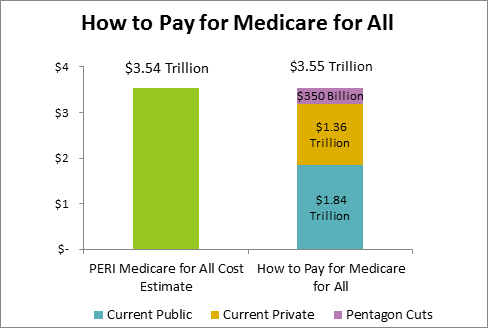 Bar chart comparing total cost of Medicare for All at $3.54 trillion to revenue sources at $3.55 trillion