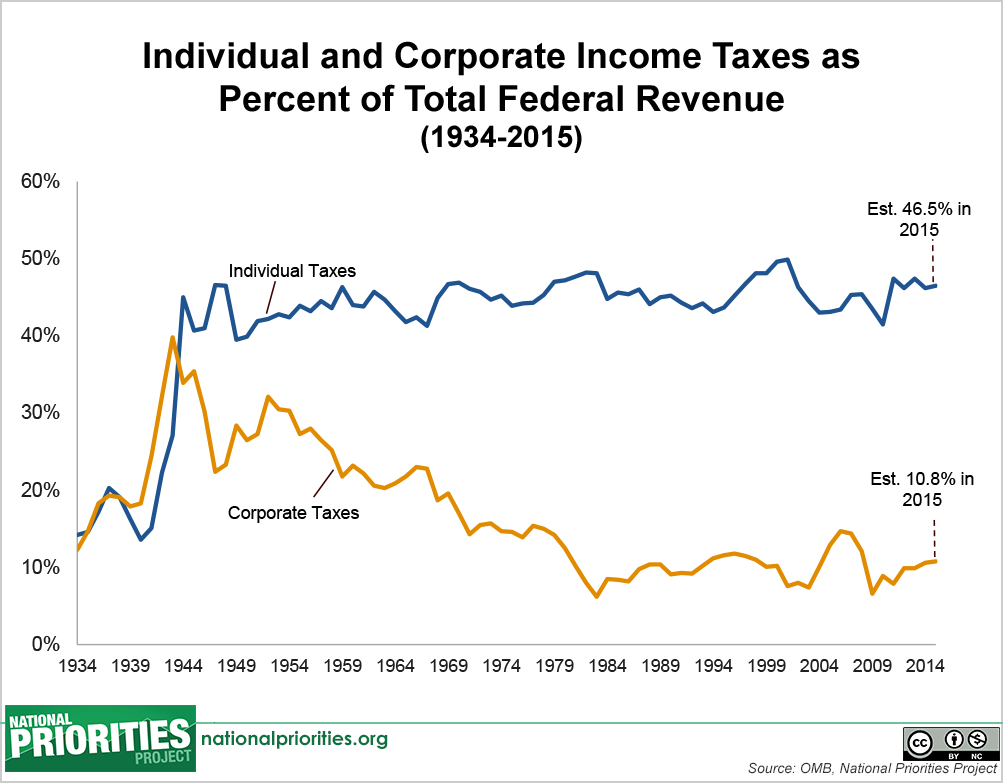 Federal Revenue Where Does The Money Come From