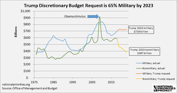 Military Spending Trend and Trump Request