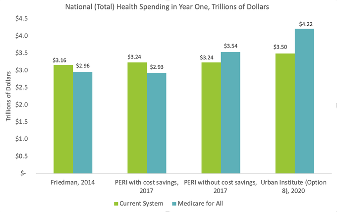 National health care costs under Medicare for All and Current System bar chart