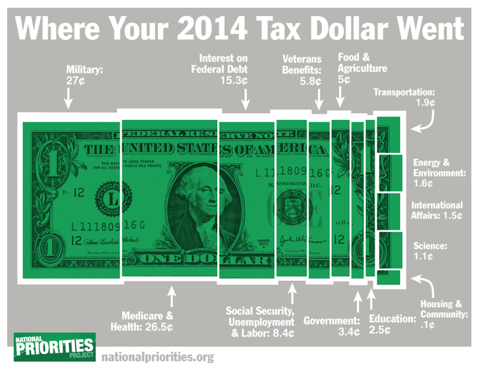 Tax Day 2015: Where Did Your Tax Dollars Go?