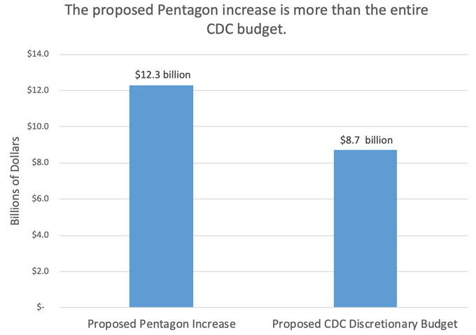 A bar chart showing that the proposed Pentagon budget increase is larger than the proposed discretionary budget for the CDC.