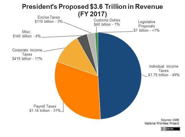 Image result for us corporate tax revenue 2017