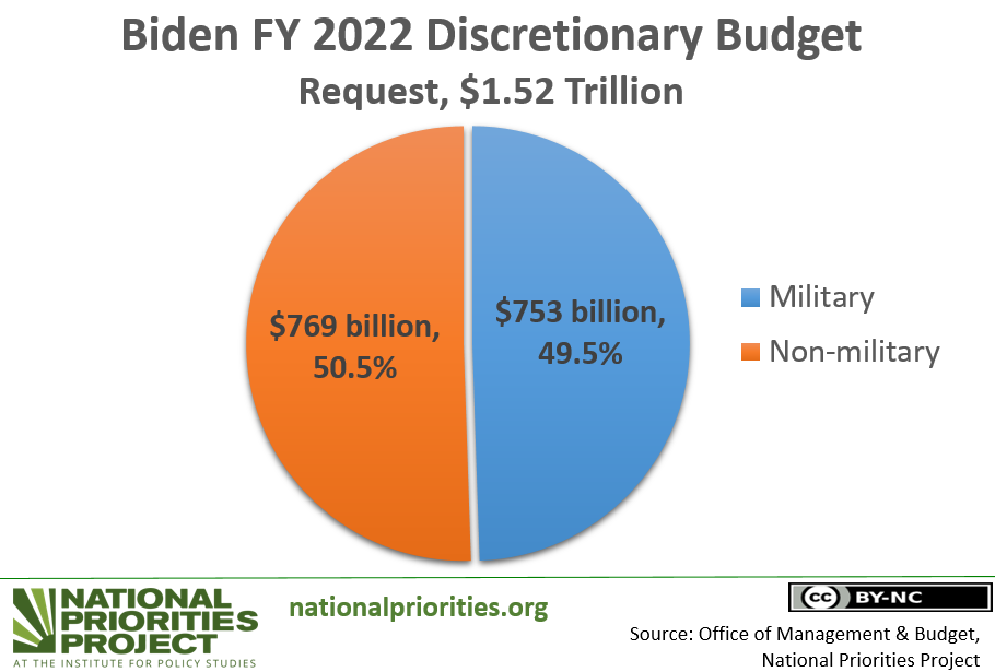 Biden's 2022 budget raises military spending past $750 billion