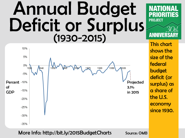 a budget surplus To download the historical tables as a pdf outlays, and surpluses or deficits (-) office of management and budget historical tables share.