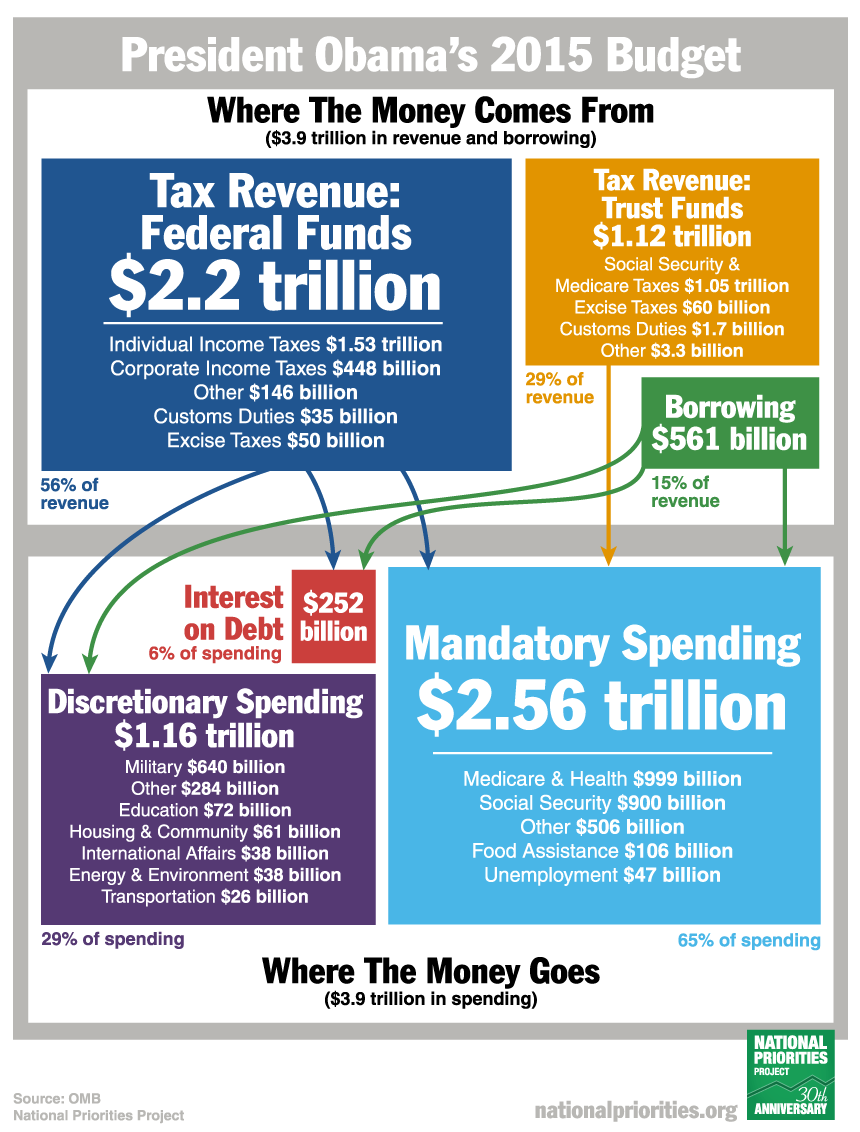 Presidents 2015 budget in pictures all revenue and spending where the money comes from and where the money goes nvjuhfo Gallery