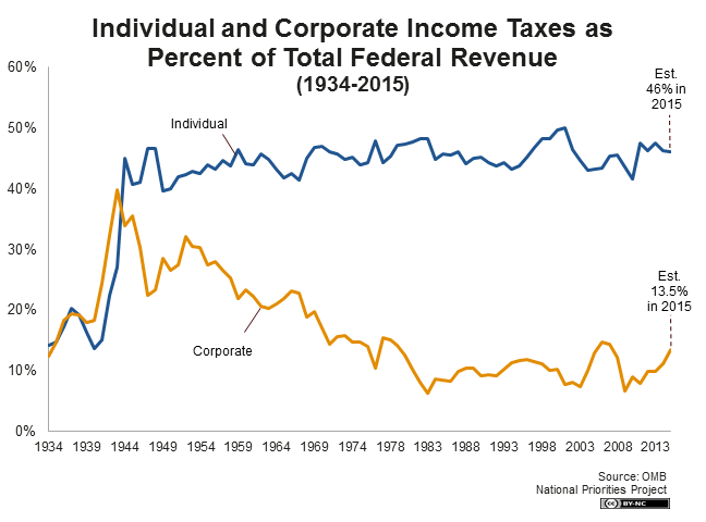 individual and corporate income ta as percent of total federal revenue