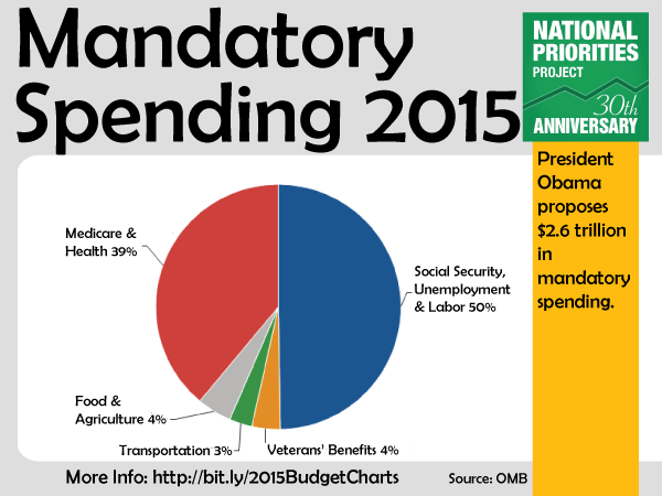 Presidents Proposed Mandatory Spending Fy2015 on obama employment chart