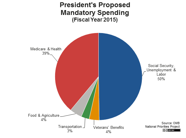 President's 2015 Budget in Pictures