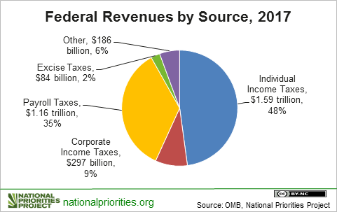 Tax Receipts Pie chart 2017