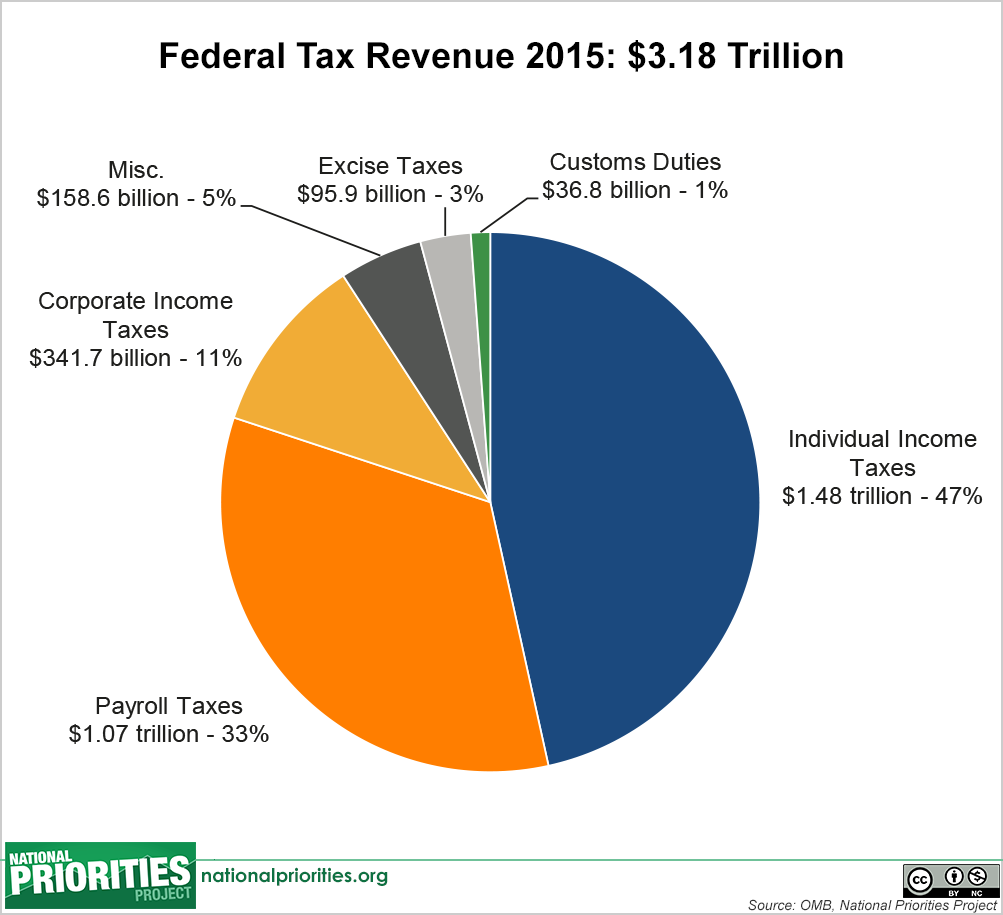 Image result for corporate tax revenues 2015