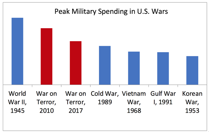 Peak War Spending