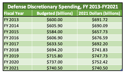 Table showing Pentagon spending from 2013 to 2021