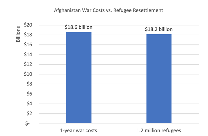 Bar chart showing cost of resettling 1.2 million refugees at $18.2 billion and cost of Afghanistan war for one year at $18.6 billion