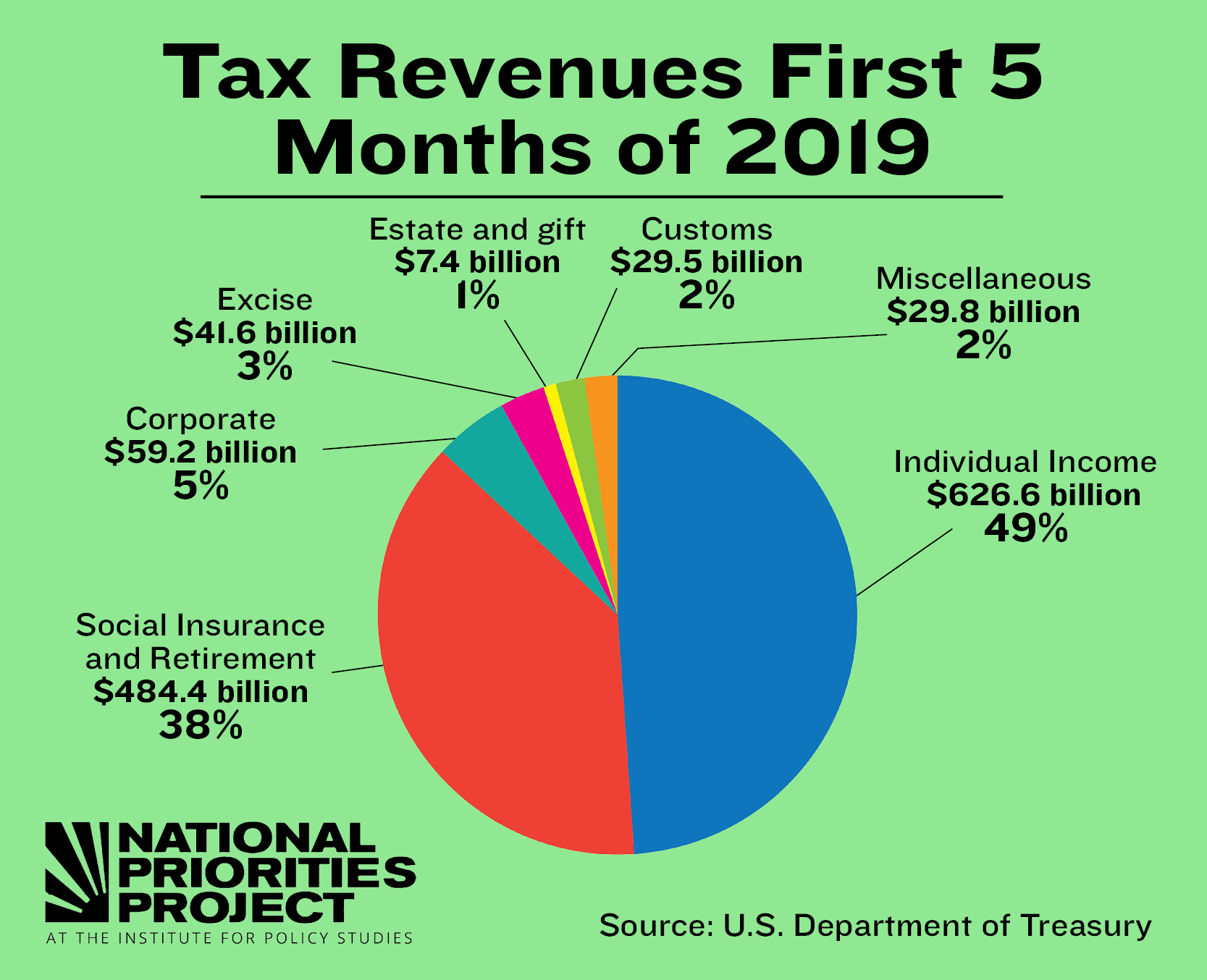tax day 2019 social media toolkit
