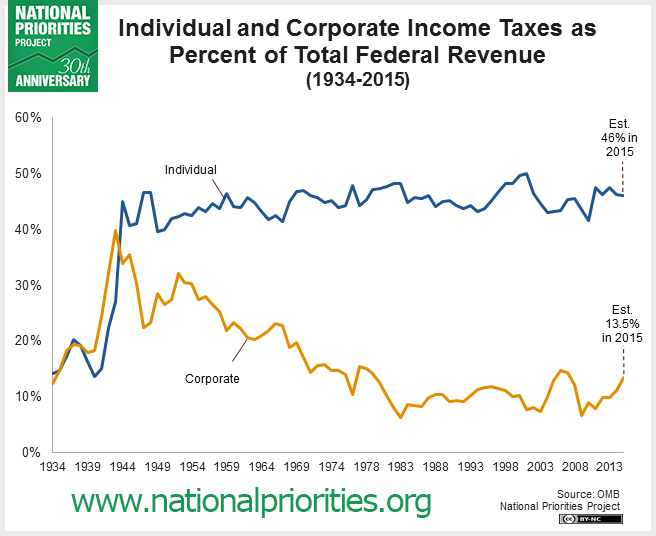 Corporate and individual taxes over time