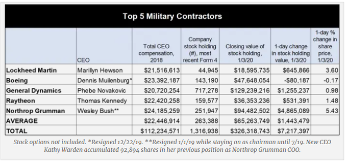 Chart shows the CEO, CEO compensation and recent stock growth for the top 5 military contractors.