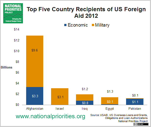 Top 5 Foreign Aid Countries Bar Chart