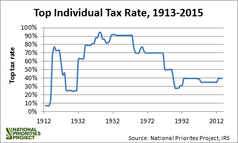 Top Tax Rate Trends