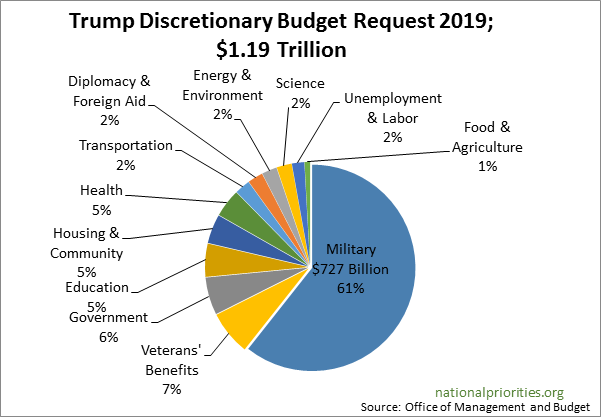 Trump Discretionary Budget Request 2019